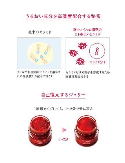 富士フイルムアスタリフト ナノ成分のしくみ