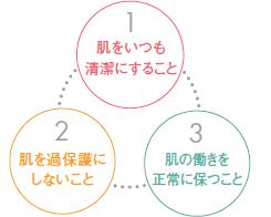 肌の力をを引き出すための3つのポイント